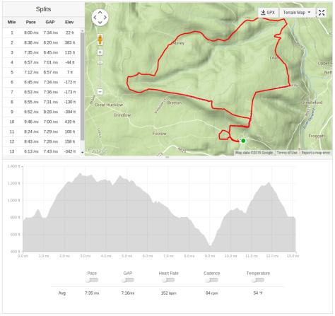Eyam Half Marathon route map and profile